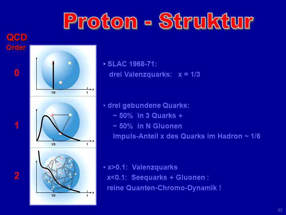 Universität Leipzig Kolloquium 8 Juni 04 32 100 Jahre Suche nach den elementaren Bausteinen TESLA-HERA Quark-Radius: R Quark < 10 -18 m < 0.001 R Prot