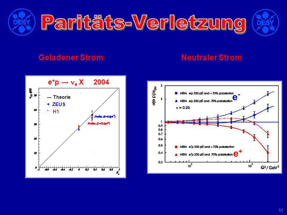 Universität Leipzig Kolloquium 8 Juni 04 52 Helizitäts- Unterdrückung schwache Ww. verletzt Parität : nur linkshändige Fermionen koppeln an W - : cc (
