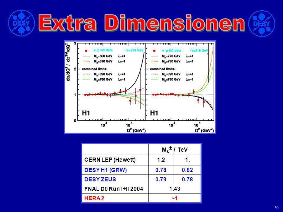 Universität Leipzig Kolloquium 8 Juni 04 64 Emission von Kaluza-Klein-Gravitonen in Extra Dimensionen: reelle Emission: fehlender Impuls virtueller Au