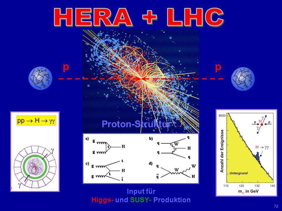 Universität Leipzig Kolloquium 8 Juni 04 71 Large Hadron Collider bei CERN in Genf : 23 km lang 9 T supraleitende Magnete 2 x 7 TeV Proton-Proton-Koll