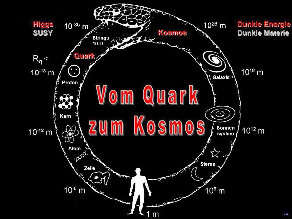 Universität Leipzig Kolloquium 8 Juni 04 73 Internationale Kollaboration Supraleitender Elektron-Positron- Linearbeschleuniger 500-800 GeV 33 km lang