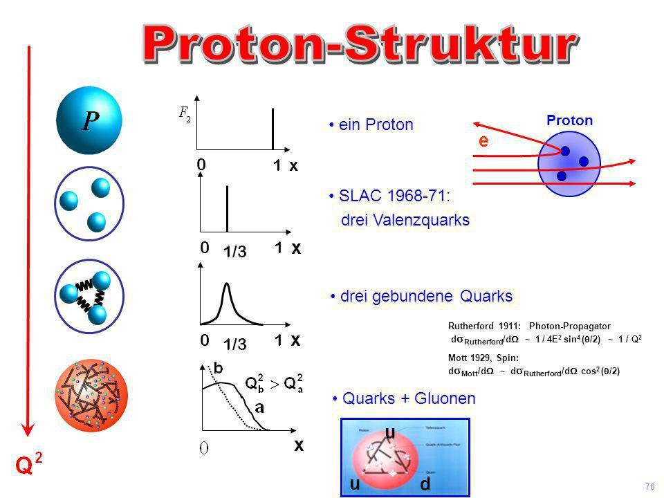 Universität Leipzig Kolloquium 8 Juni 04 75 Quarks Leptonen u b c t ds e e Neutrinos Elektronen H Higgs u b c t d s e e