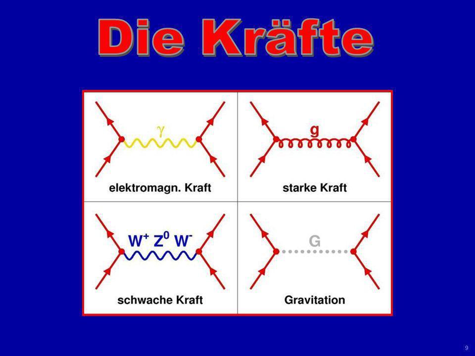 Universität Leipzig Kolloquium 8 Juni 04 8 QUARKSLEPTONEN 1994 2000 Neutrinos Elektronen