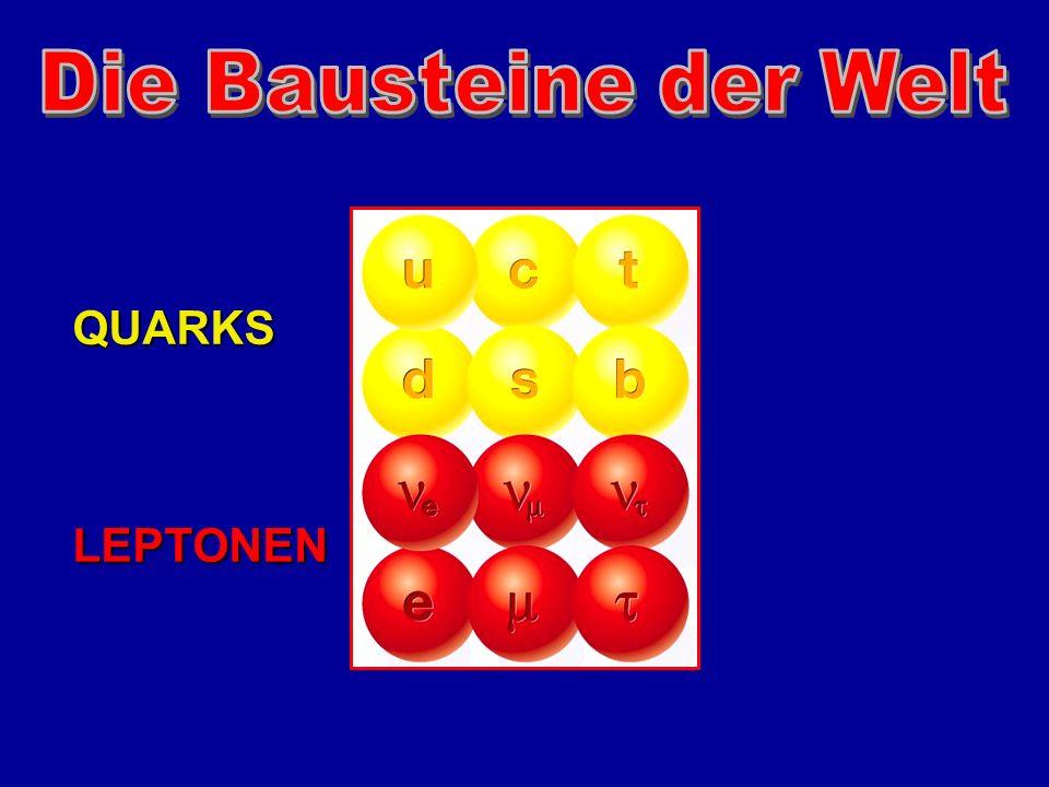 E.Rutherford 1910 :HERA 2000 : Entdeckung des AtomkernsStruktur des Protons Kern: hart Atom: transparent - Teilchen Gold Folie Elektron Proton Elektron Quark: hart, punktförmig .