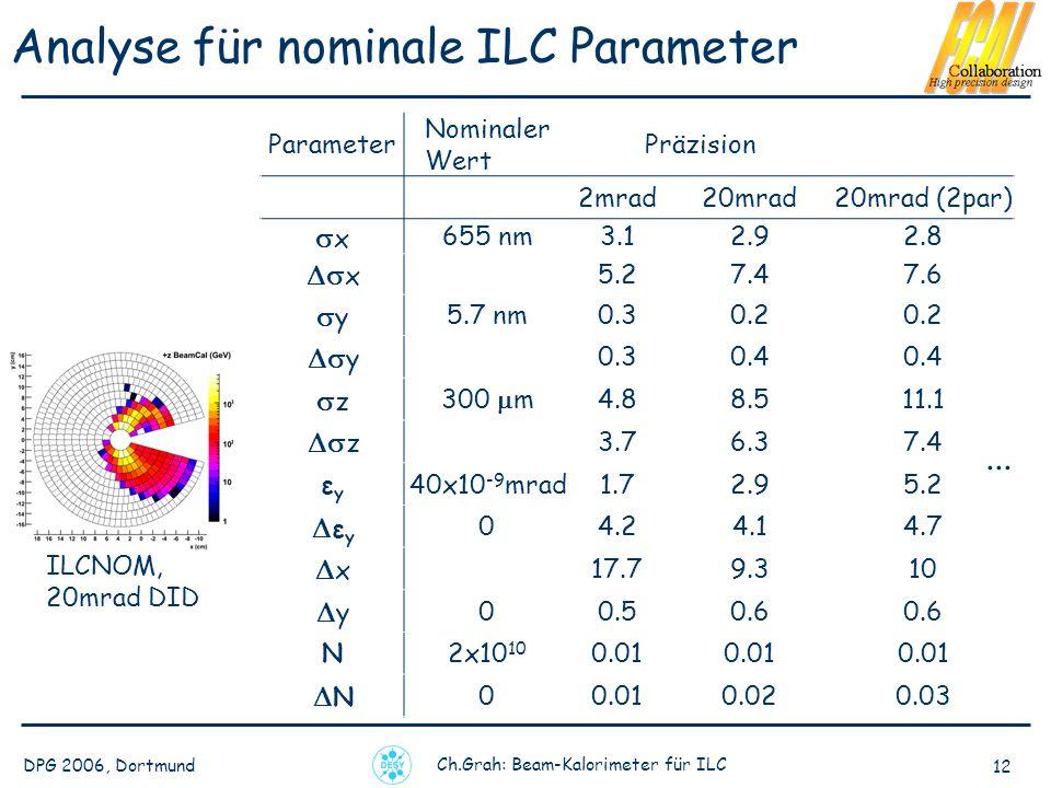 DPG 2006, Dortmund Ch.Grah: Beam-Kalorimeter für ILC 12 Analyse für nominale ILC Parameter Parameter Nominaler Wert Präzision 2mrad20mrad20mrad (2par) x 655 nm3.12.92.8 x 5.27.47.6 y 5.7 nm0.30.2 y 0.30.4 z 300 m4.88.511.1 z 3.76.37.4 εyεy 40x10 -9 mrad1.72.95.2 ε y 04.24.14.7 x 17.79.310 y 00.50.6 N2x10 10 0.01 N 0 0.020.03...