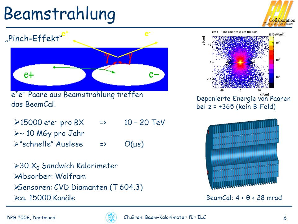 DPG 2006, Dortmund Ch.Grah: Beam-Kalorimeter für ILC 6 Beamstrahlung BeamCal: 4 < θ < 28 mrad 15000 e + e - pro BX => 10 – 20 TeV ~ 10 MGy pro Jahr schnelle Auslese => O(μs) 30 X 0 Sandwich Kalorimeter Absorber: Wolfram Sensoren: CVD Diamanten (T 604.3) ca.
