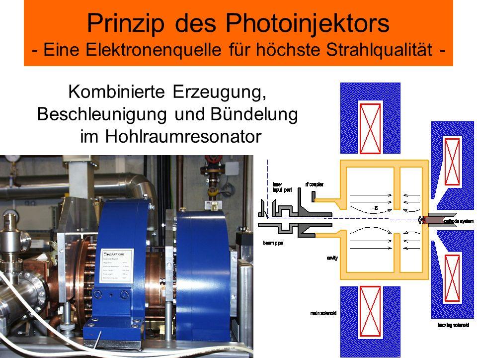 Prinzip des Photoinjektors - Eine Elektronenquelle für höchste Strahlqualität - Kombinierte Erzeugung, Beschleunigung und Bündelung im Hohlraumresonat