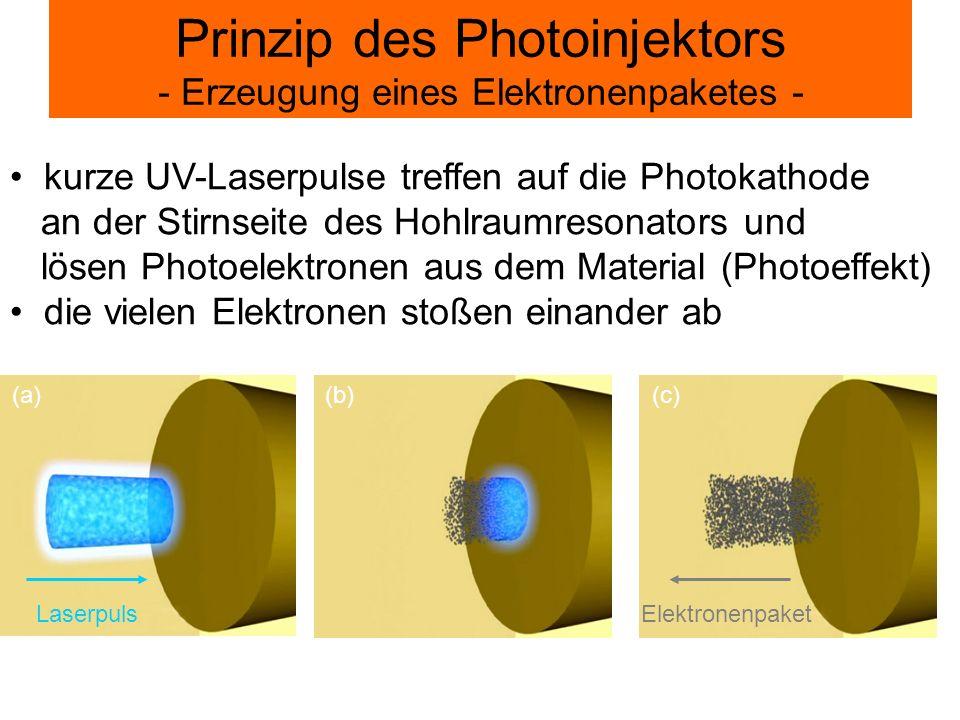 Prinzip des Photoinjektors - Erzeugung eines Elektronenpaketes - LaserpulsElektronenpaket kurze UV-Laserpulse treffen auf die Photokathode an der Stir