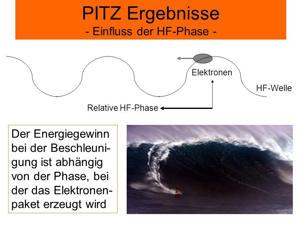 PITZ Ergebnisse - Einfluss der HF-Phase - Der Energiegewinn bei der Beschleuni- gung ist abhängig von der Phase, bei der das Elektronen- paket erzeugt