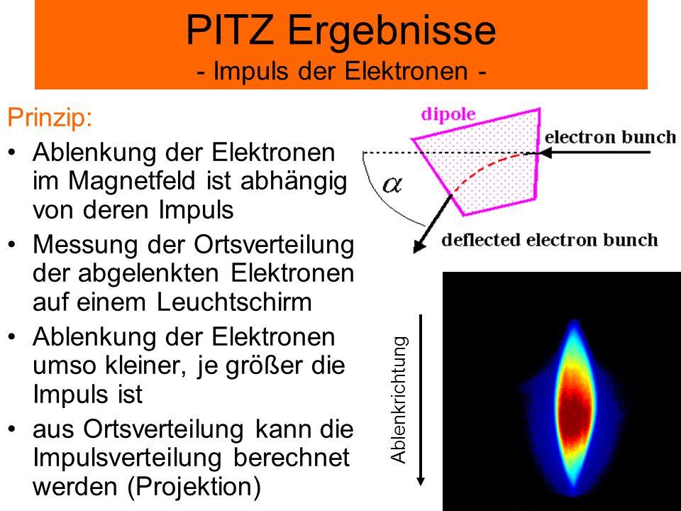 Prinzip: Ablenkung der Elektronen im Magnetfeld ist abhängig von deren Impuls Messung der Ortsverteilung der abgelenkten Elektronen auf einem Leuchtsc