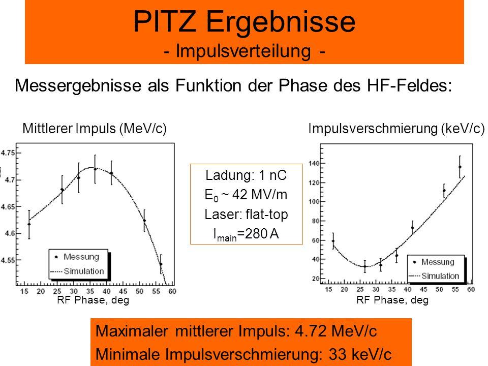 Ladung: 1 nC E 0 ~ 42 MV/m Laser: flat-top I main =280 A Maximaler mittlerer Impuls: 4.72 MeV/c Minimale Impulsverschmierung: 33 keV/c PITZ Ergebnisse