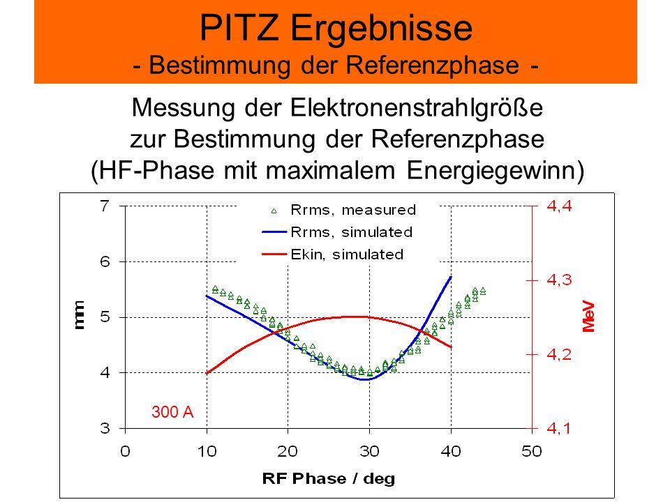PITZ Ergebnisse - Bestimmung der Referenzphase - Messung der Elektronenstrahlgröße zur Bestimmung der Referenzphase (HF-Phase mit maximalem Energiegew