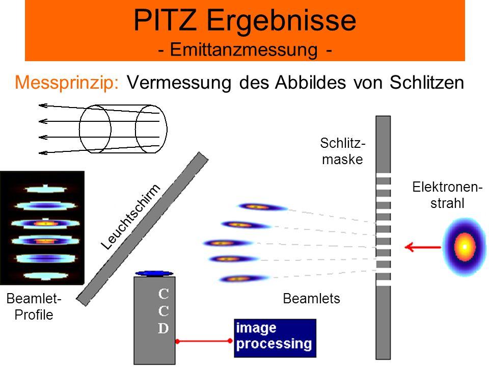 Messprinzip: Vermessung des Abbildes von Schlitzen PITZ Ergebnisse - Emittanzmessung - Schlitz- maske Elektronen- strahl Leuchtschirm Beamlet- Profile