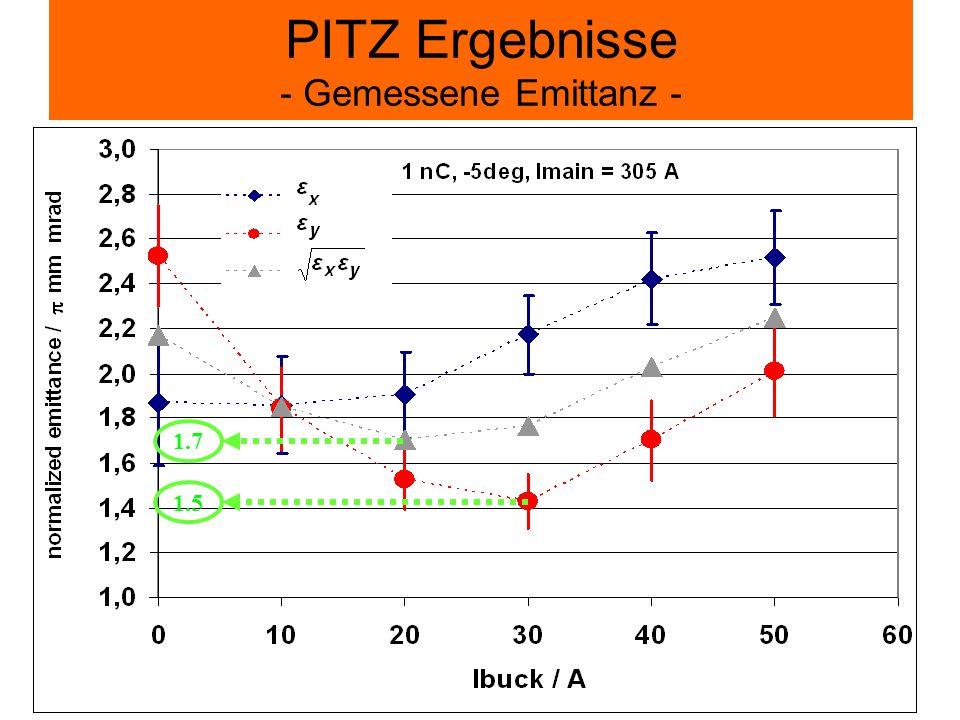 PITZ Ergebnisse - Gemessene Emittanz - 1.7 1.5