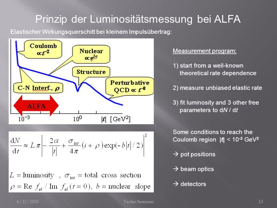 Elastischer Wirkungsquerschitt bei kleinem Impulsübertrag: Measurement program: 1) start from a well-known theoretical rate dependence 2) measure unbi
