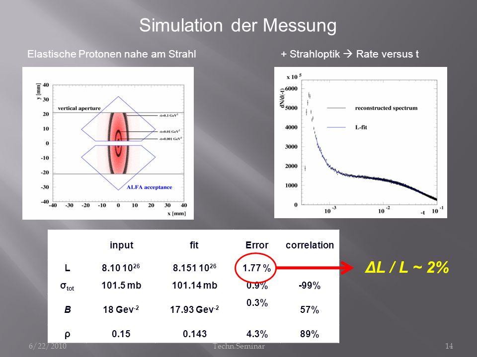 inputfitErrorcorrelation L8.10 10 26 8.151 10 26 1.77 % σ tot 101.5 mb101.14 mb0.9%-99% B18 Gev -2 17.93 Gev -2 0.3% 57% ρ0.150.1434.3%89% Simulation