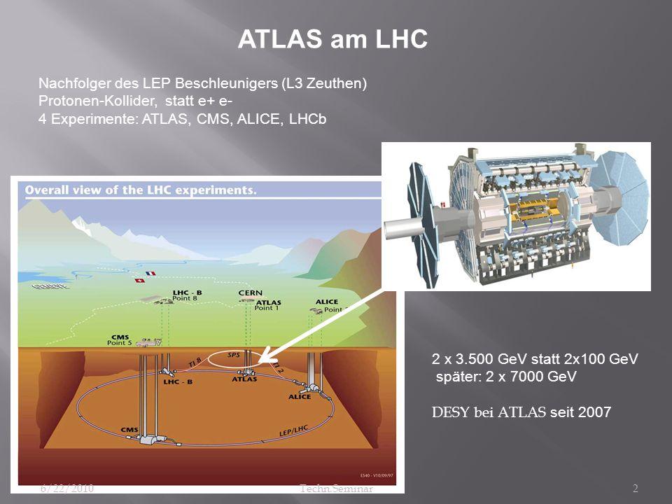 ATLAS am LHC Nachfolger des LEP Beschleunigers (L3 Zeuthen) Protonen-Kollider, statt e+ e- 4 Experimente: ATLAS, CMS, ALICE, LHCb 2 x 3.500 GeV statt