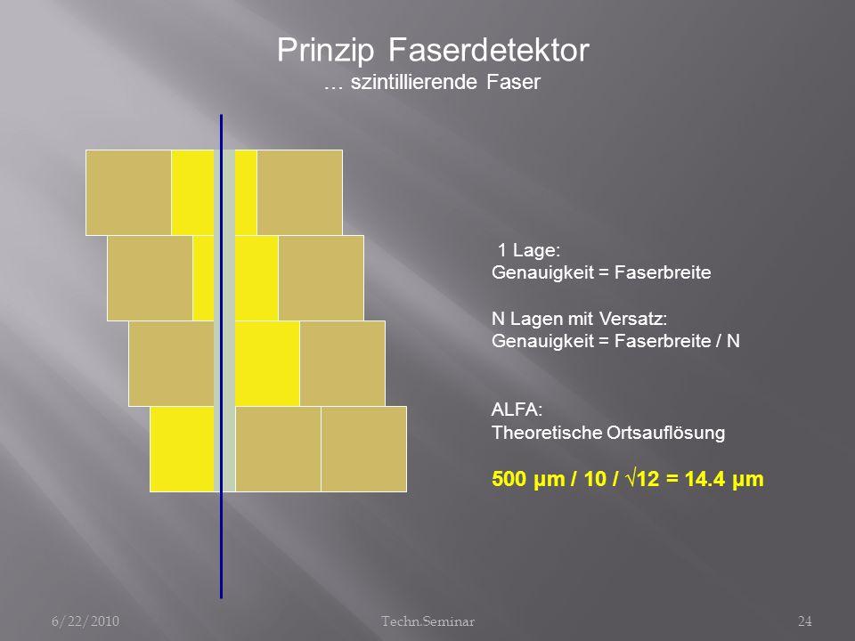 1 Lage: Genauigkeit = Faserbreite N Lagen mit Versatz: Genauigkeit = Faserbreite / N ALFA: Theoretische Ortsauflösung 500 μm / 10 / 12 = 14.4 μm Prinz