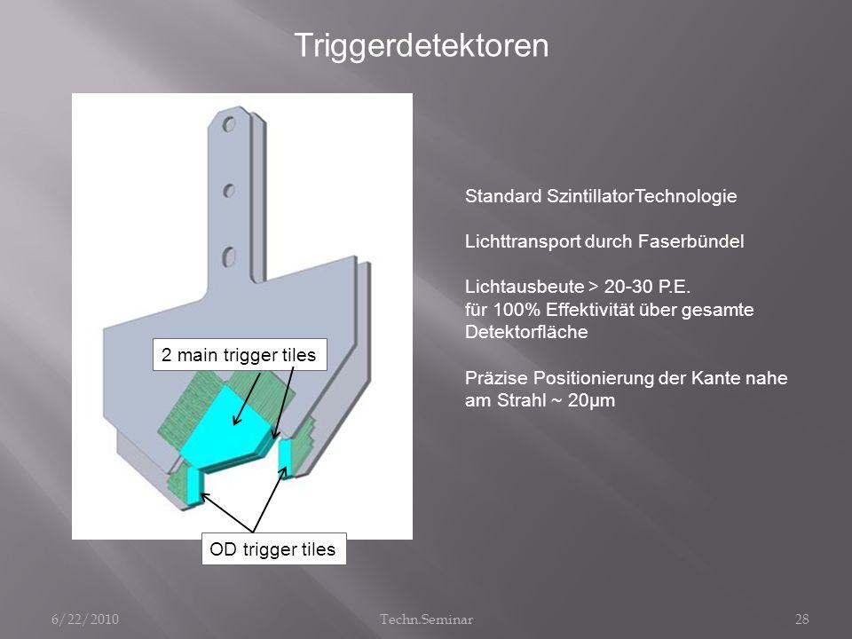 28 Triggerdetektoren Standard SzintillatorTechnologie Lichttransport durch Faserbündel Lichtausbeute > 20-30 P.E. für 100% Effektivität über gesamte D