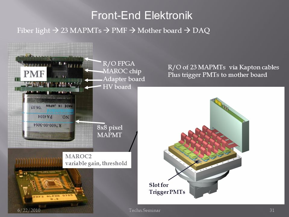 31 Fiber light 23 MAPMTs PMF Mother board DAQ R/O FPGA MAROC chip Adapter board HV board 8x8 pixel MAPMT PMF MAROC2 variable gain, threshold R/O of 23