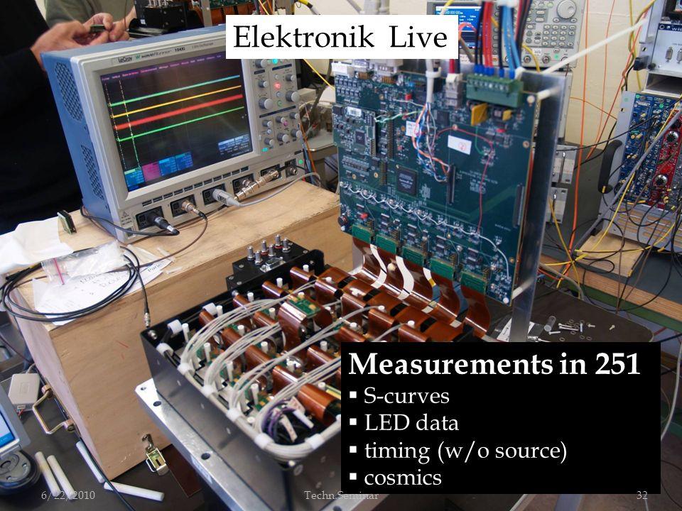 Measurements in 251 S-curves LED data timing (w/o source) cosmics Elektronik Live 6/22/201032Techn.Seminar