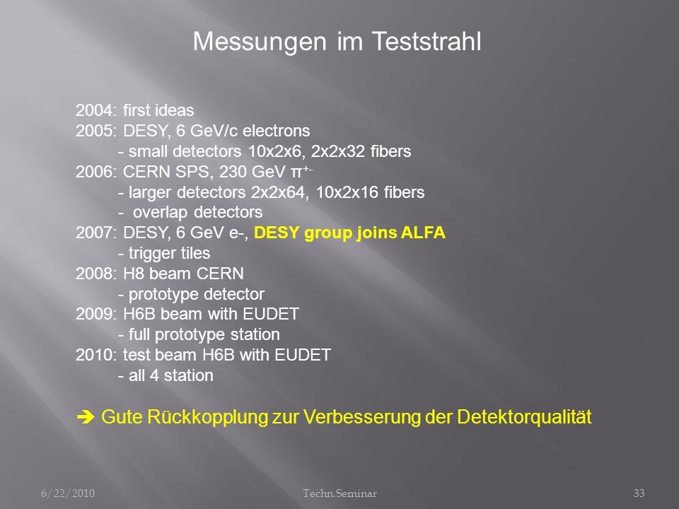 Messungen im Teststrahl 2004: first ideas 2005: DESY, 6 GeV/c electrons - small detectors 10x2x6, 2x2x32 fibers 2006: CERN SPS, 230 GeV π +- - larger