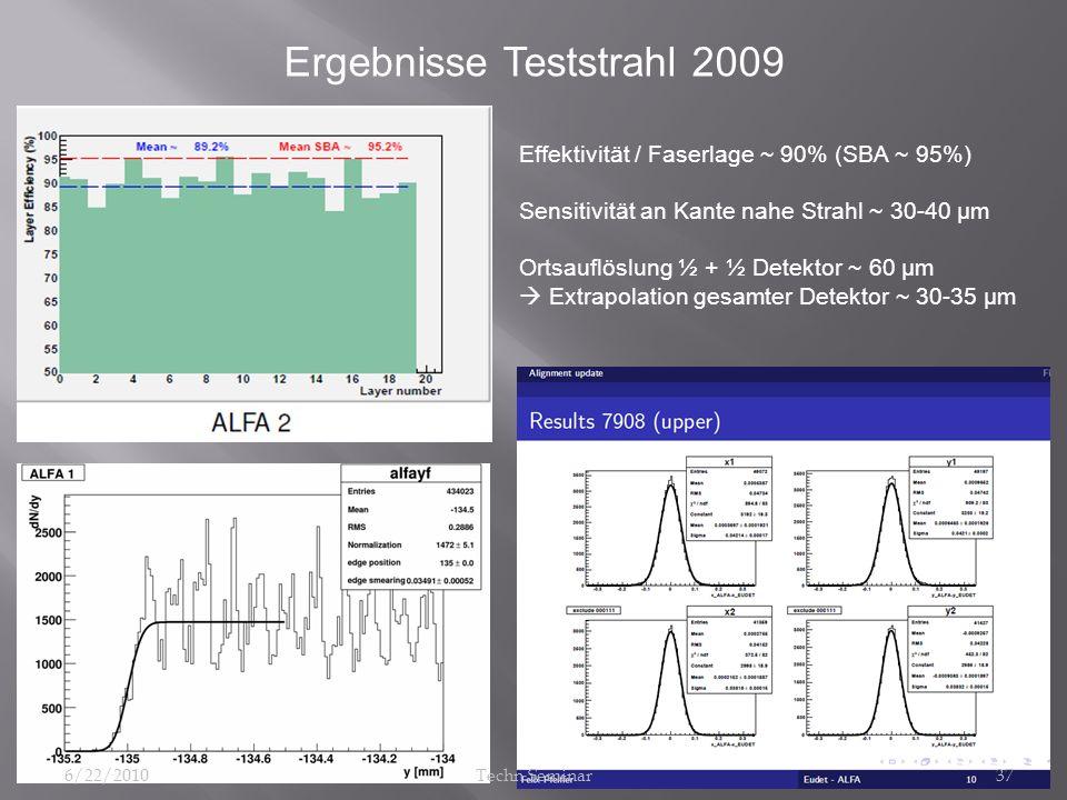 Ergebnisse Teststrahl 2009 Effektivität / Faserlage ~ 90% (SBA ~ 95%) Sensitivität an Kante nahe Strahl ~ 30-40 μm Ortsauflöslung ½ + ½ Detektor ~ 60
