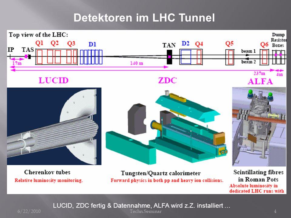 Detektoren im LHC Tunnel LUCID, ZDC fertig & Datennahme, ALFA wird z.Z. installiert … 6/22/20104Techn.Seminar