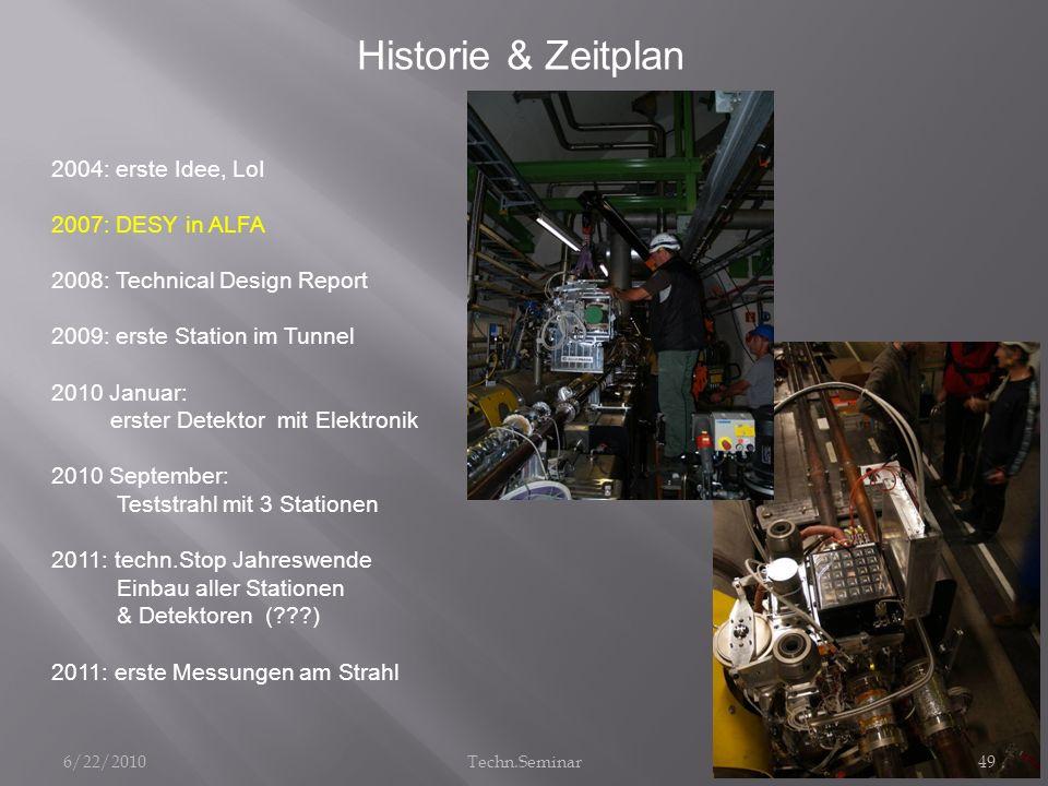 Historie & Zeitplan 2004: erste Idee, LoI 2007: DESY in ALFA 2008: Technical Design Report 2009: erste Station im Tunnel 2010 Januar: erster Detektor