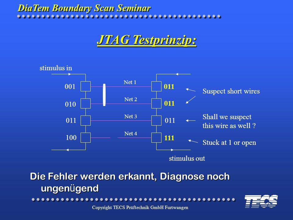 DiaTem Boundary Scan Seminar Copyright TECS Prüftechnik GmbH Furtwangen stimulus in stimulus out Net 1 Net 2 Net 3 Net 4 001011 111 Suspect short wire