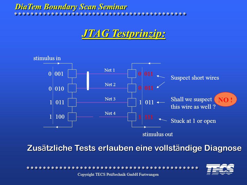 DiaTem Boundary Scan Seminar Copyright TECS Prüftechnik GmbH Furtwangen stimulus in stimulus out Net 1 Net 2 Net 3 Net 4 0 0010 011 1 011 1 111 Suspec