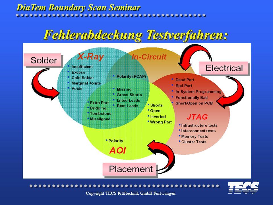 DiaTem Boundary Scan Seminar Copyright TECS Prüftechnik GmbH Furtwangen Fehlerabdeckung Testverfahren: