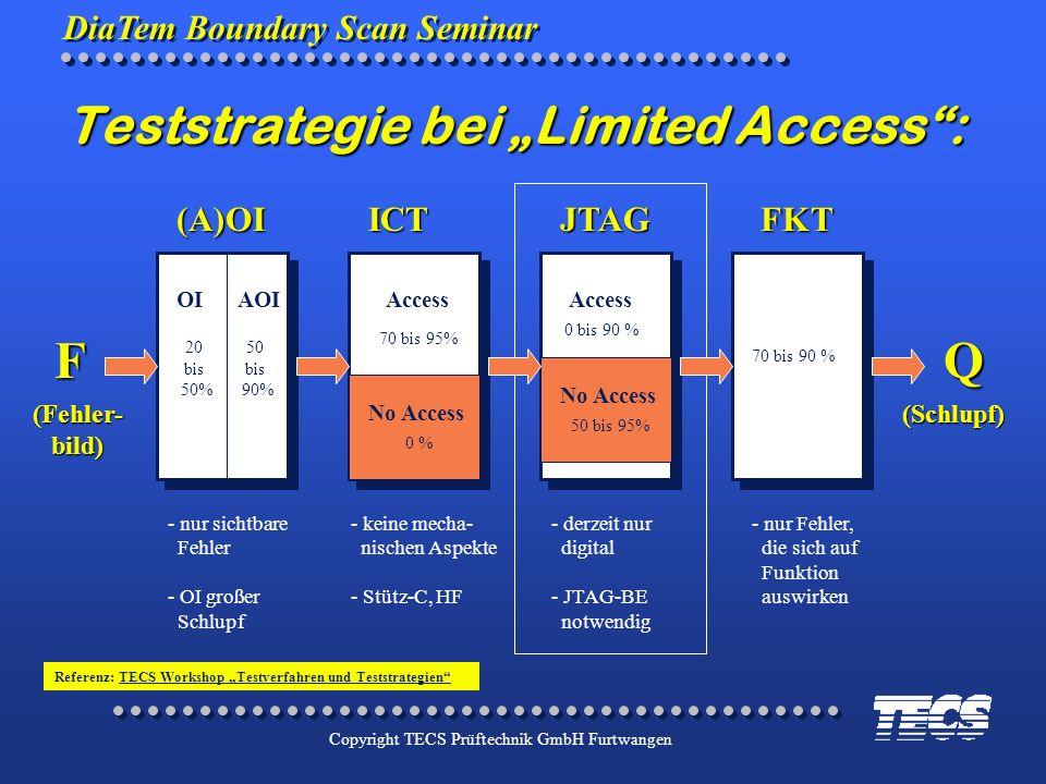 DiaTem Boundary Scan Seminar Copyright TECS Prüftechnik GmbH Furtwangen Teststrategie bei Limited Access: AOIOIAccess No Access Access 20 bis 50% 50 b