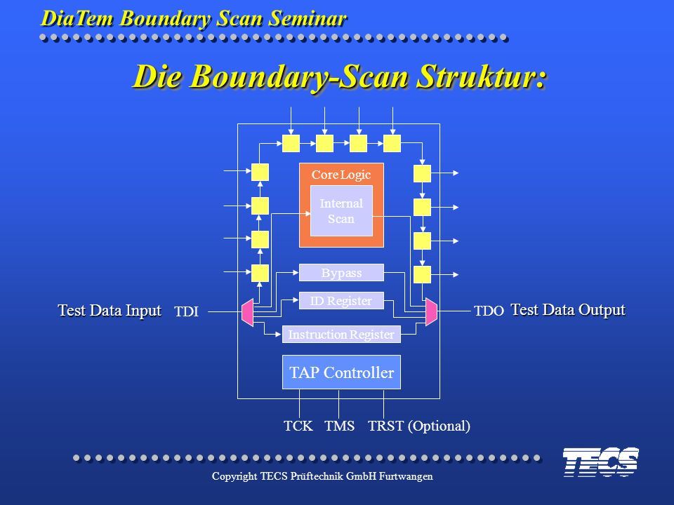 DiaTem Boundary Scan Seminar Copyright TECS Prüftechnik GmbH Furtwangen Core Logic TAP Controller TCKTMSTRST (Optional) TDI Internal Scan Bypass ID Re