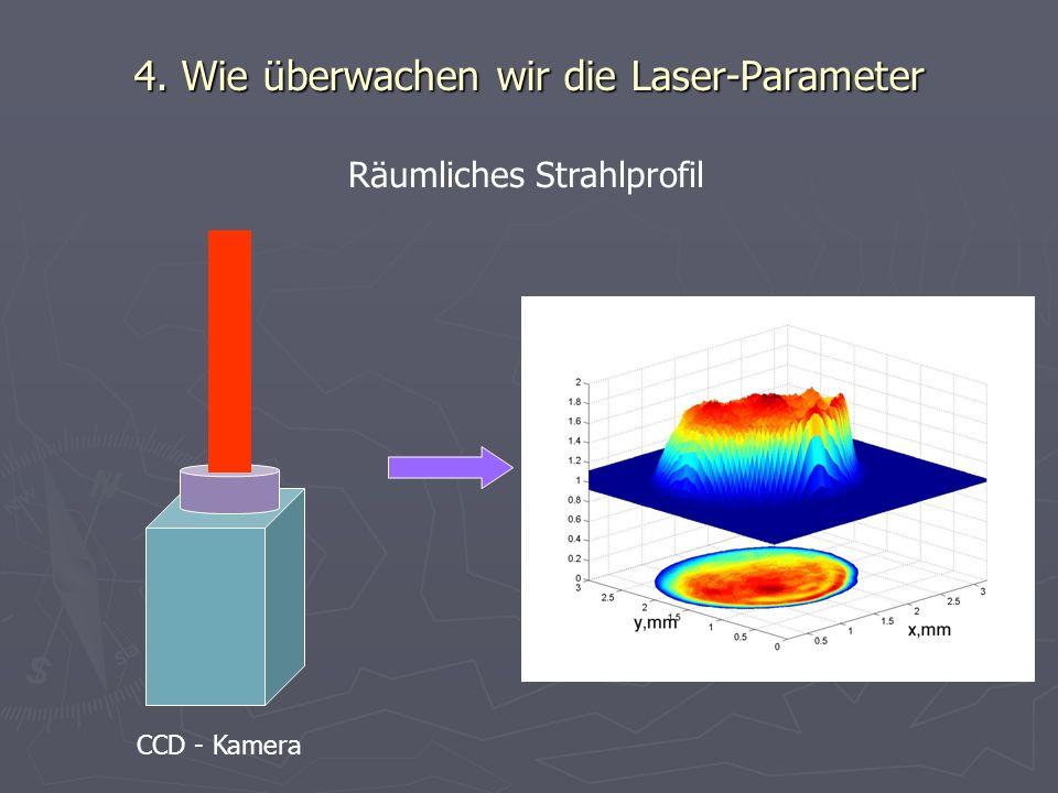 Räumliches Strahlprofil CCD - Kamera