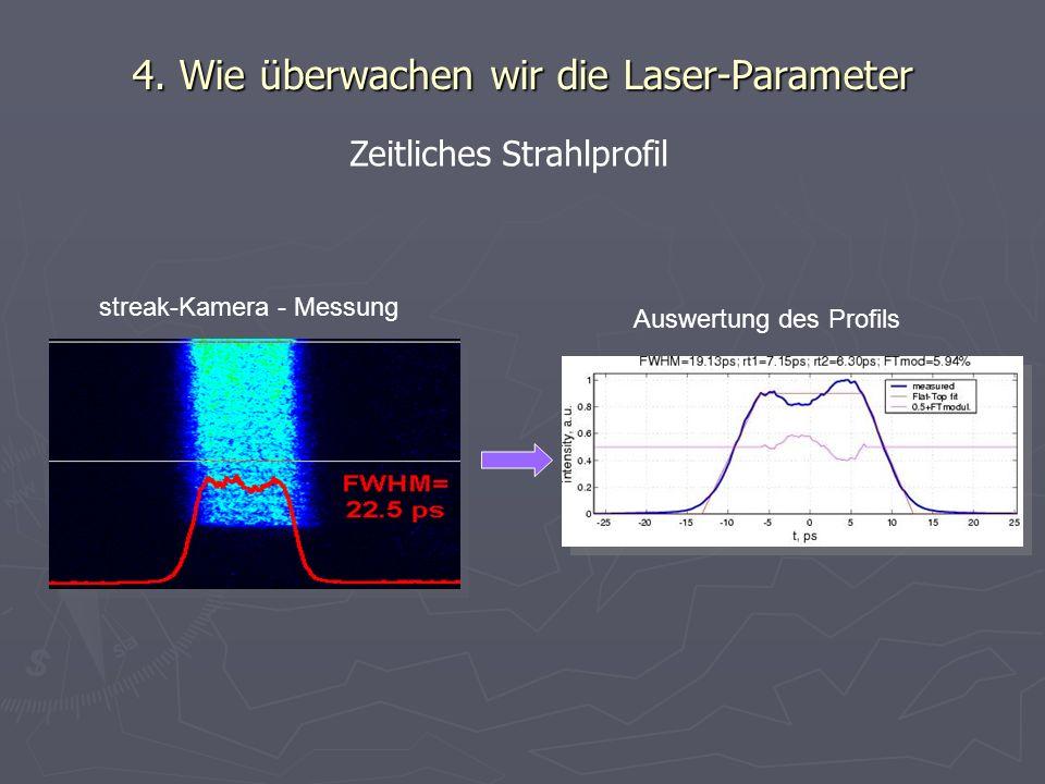 4. Wie überwachen wir die Laser-Parameter streak-Kamera - Messung Auswertung des Profils Zeitliches Strahlprofil