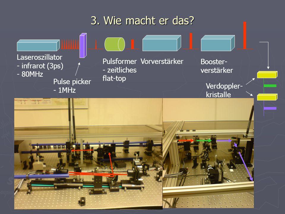 3. Wie macht er das? Laseroszillator - infrarot (3ps) - 80MHz Pulse picker - 1MHz Pulsformer - zeitliches flat-top Vorverstärker Booster- verstärker V