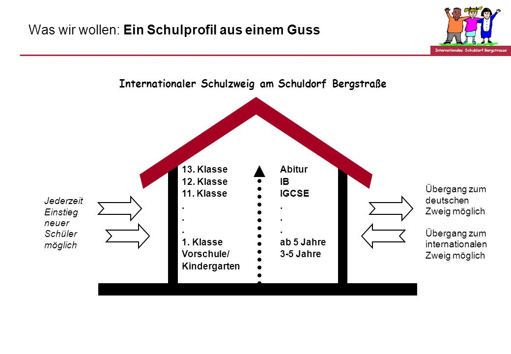 Internationales Schuldorf Bergstrasse Die Lösung: Öffentliche Schule mit besonderem Curriculum Der Landkreis Darmstadt-Dieburg unterstützt den Aufbau
