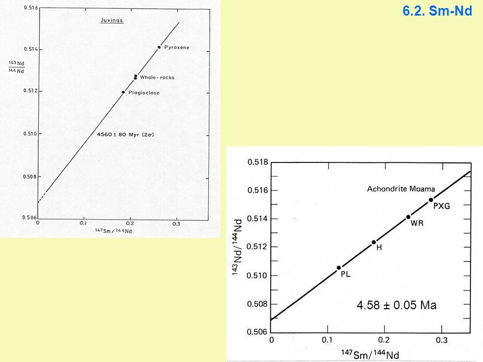 6.2. Sm-Nd 4.58 ± 0.05 Ma