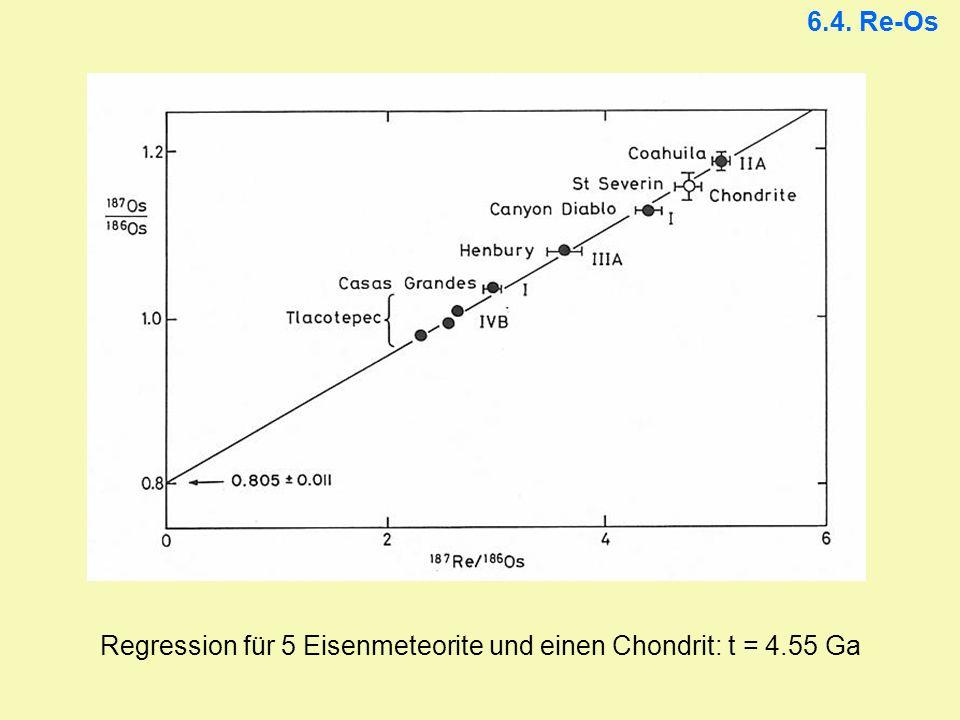 6.4. Re-Os Regression für 5 Eisenmeteorite und einen Chondrit: t = 4.55 Ga