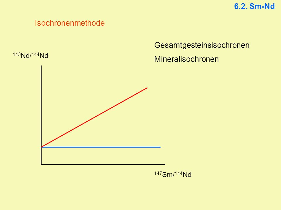 6.2. Sm-Nd Isochronenmethode 143 Nd/ 144 Nd 147 Sm/ 144 Nd Gesamtgesteinsisochronen Mineralisochronen