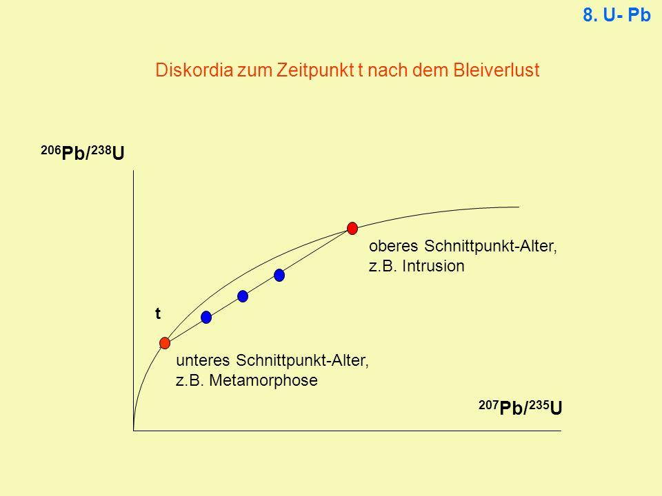 206 Pb/ 238 U 207 Pb/ 235 U Diskordia zum Zeitpunkt t nach dem Bleiverlust t 8. U- Pb oberes Schnittpunkt-Alter, z.B. Intrusion unteres Schnittpunkt-A