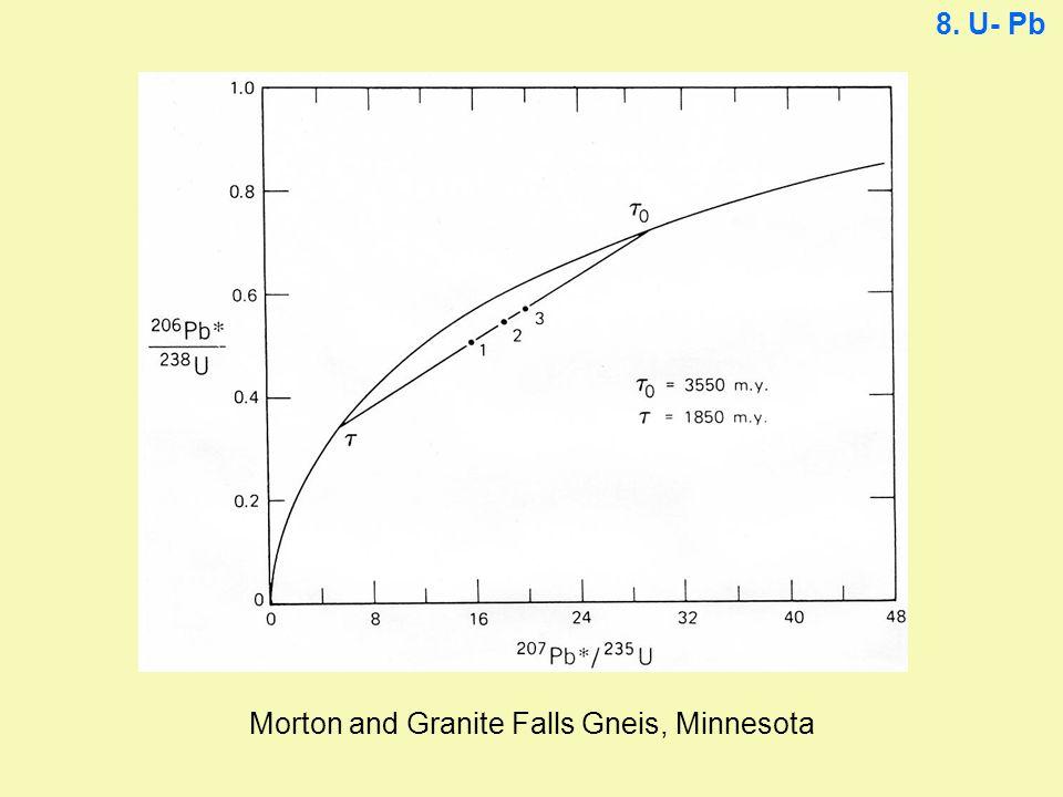 Morton and Granite Falls Gneis, Minnesota 8. U- Pb