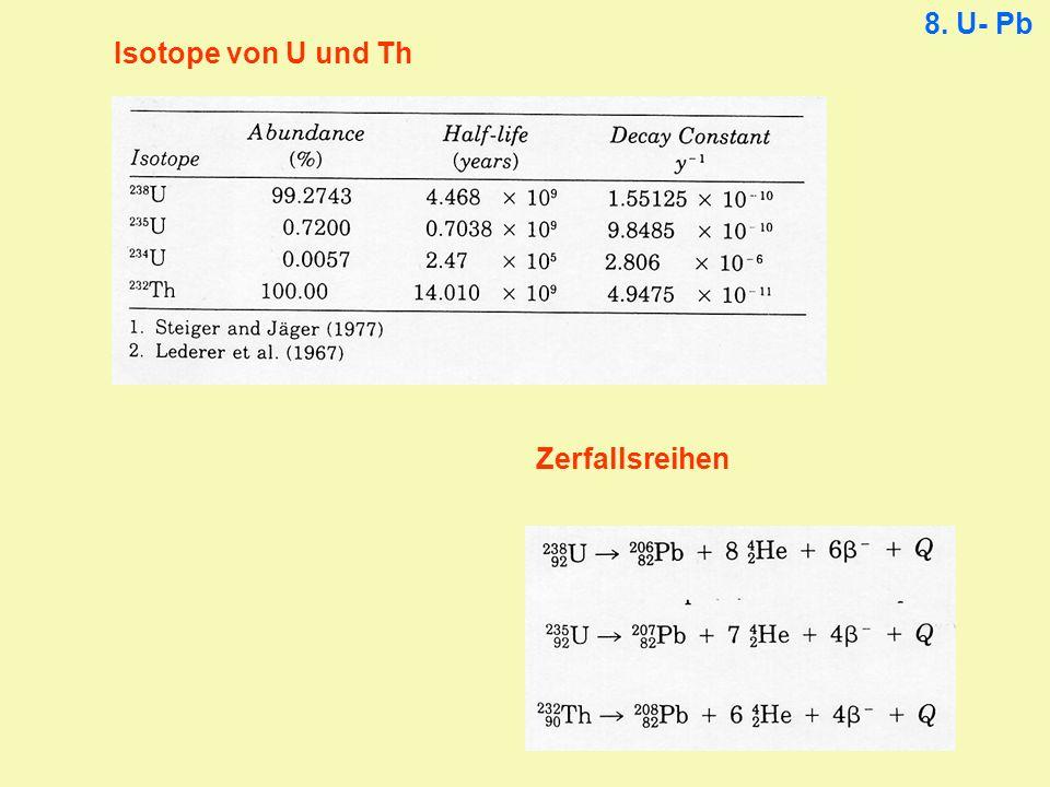 Weitere Minerale: Monazit – Allanit – Titanit – Granat Grenzen des Concordia-Diagramms: - bei mehr als einem episodischen Pb-Verlust in der geologischen Geschichte, - bei kontinuierlich-diffusivem Pb-Verlust, - bei zonierten Zirkonen Weiterentwicklungen: - Einzelzirkondatierung - SHRIMP 8.