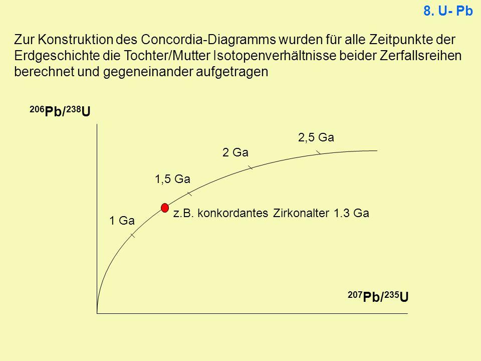 1 Ga 2,5 Ga 2 Ga 1,5 Ga Zur Konstruktion des Concordia-Diagramms wurden für alle Zeitpunkte der Erdgeschichte die Tochter/Mutter Isotopenverhältnisse
