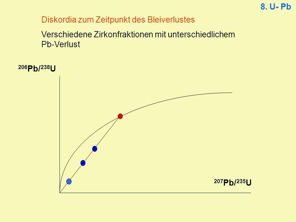 206 Pb/ 238 U 207 Pb/ 235 U Diskordia zum Zeitpunkt des Bleiverlustes Verschiedene Zirkonfraktionen mit unterschiedlichem Pb-Verlust 8. U- Pb