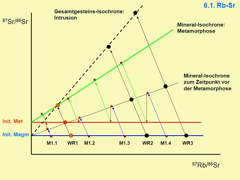 6.1. Rb-Sr 87 Rb/ 86 Sr 87 Sr/ 86 Sr Mineral-Isochrone: Metamorphose Gesamtgesteins-Isochrone: Intrusion Init. Met Init. Magm Mineral-Isochrone zum Ze