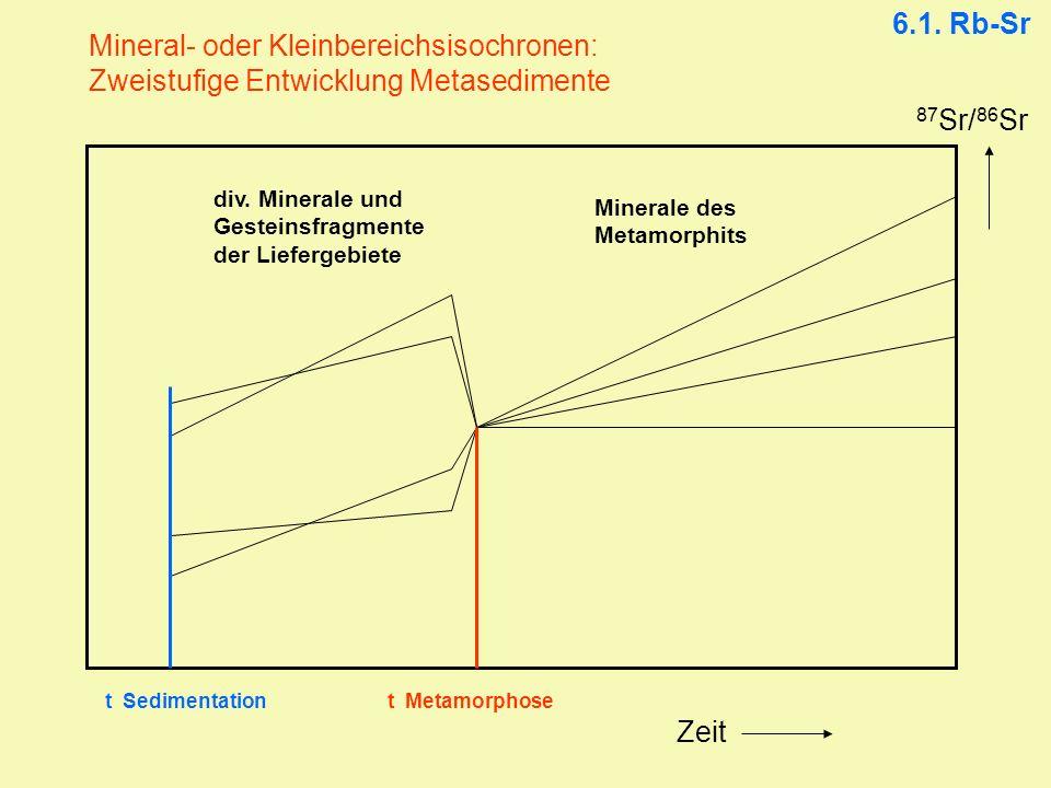 Mineral- oder Kleinbereichsisochronen: Zweistufige Entwicklung Metasedimente 87 Sr/ 86 Sr Zeit t Metamorphoset Sedimentation div. Minerale und Gestein