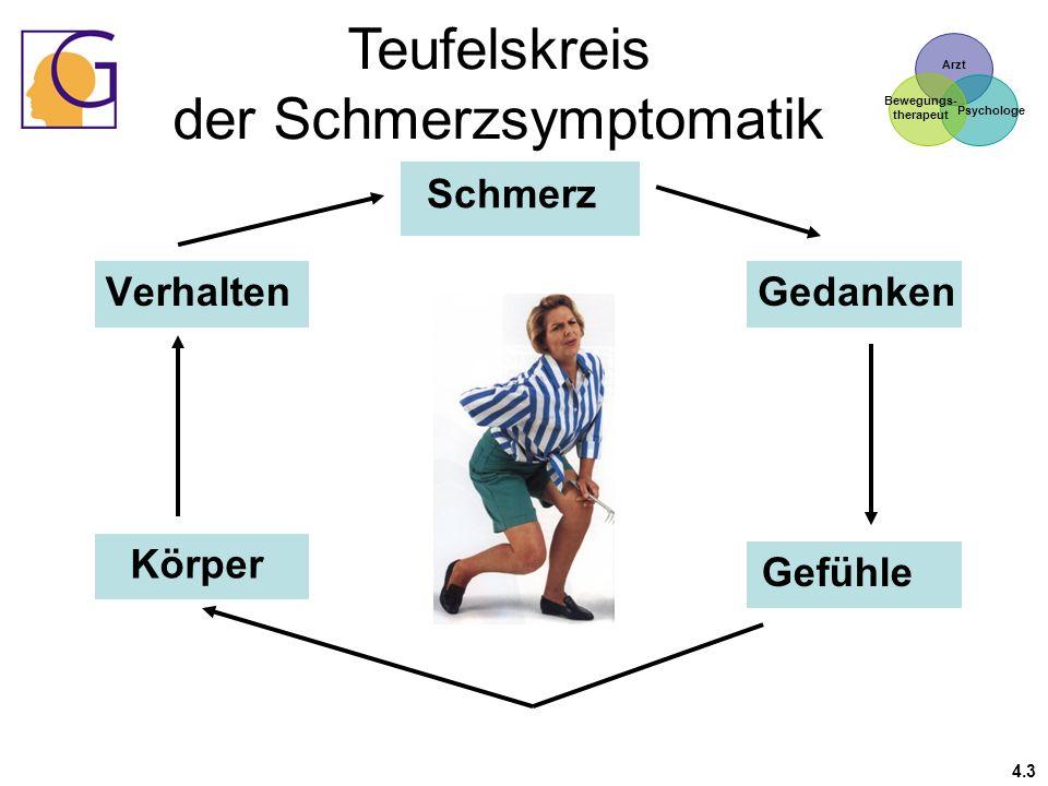 Arzt Psychologe Bewegungs- therapeut Verhalten Schmerz Teufelskreis der Schmerzsymptomatik Körper Gedanken Gefühle 4.3