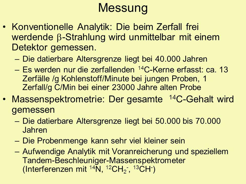 Messung Konventionelle Analytik: Die beim Zerfall frei werdende -Strahlung wird unmittelbar mit einem Detektor gemessen. –Die datierbare Altersgrenze
